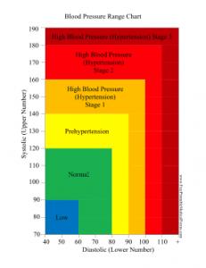 Blood_Pressure_Range_Chart